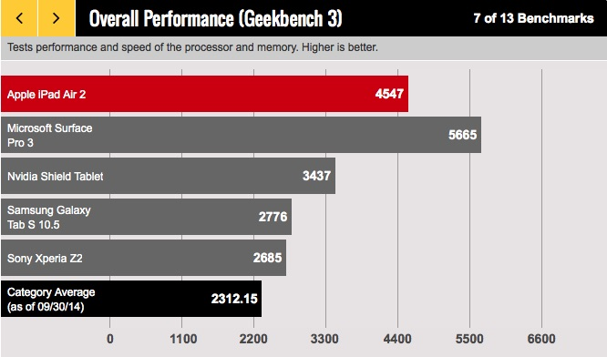 iPad Air 2 Benchmarks GeekBench 3 Surface Pro NVidia