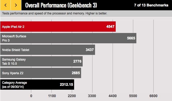 iPad Air 2 Benchmarks GeekBench 3 Surface Pro NVidia