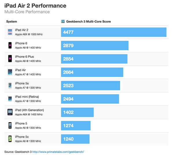 iPad Air 2 Multi Core Performance