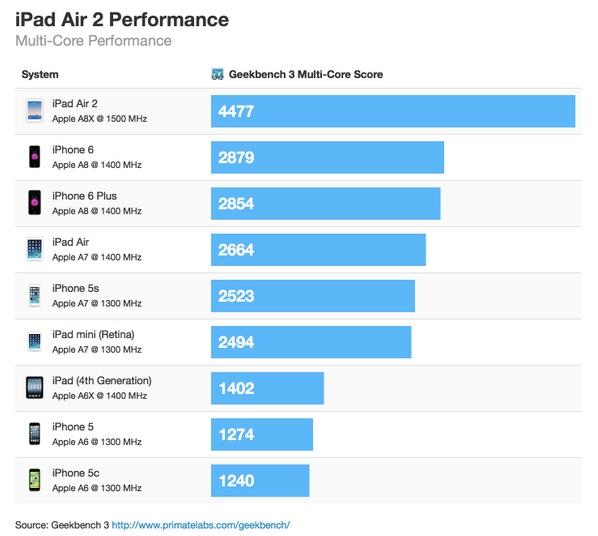iPad Air 2 Multi Core Performance