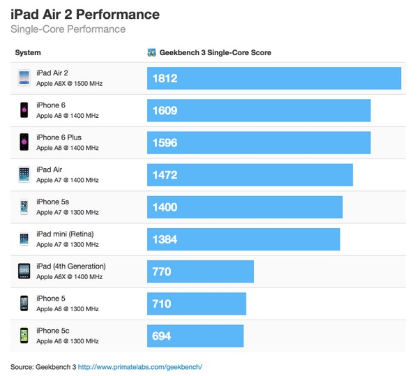 iPad Air 2 Single Core Performance