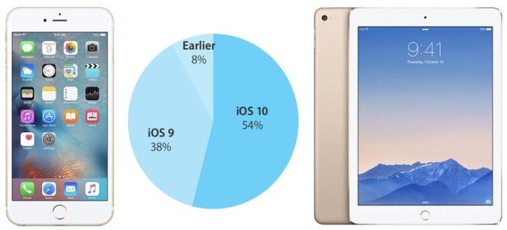 iOS 10 adoption Oct 16